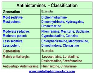 Non-sedating antihistamine drugs online dating site in south africa